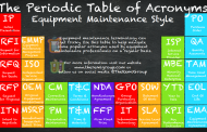 The Periodic Table of Acronyms - Equipment Maintenance Style