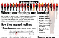 Did You Know? - Where our feelings are located