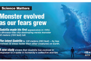 Monster evolved as our fears grew