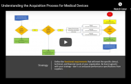 Understanding the Acquisition Process for Medical Devices
