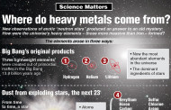 Where do heavy metals come from?
