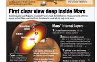 First clear view deep inside Mars