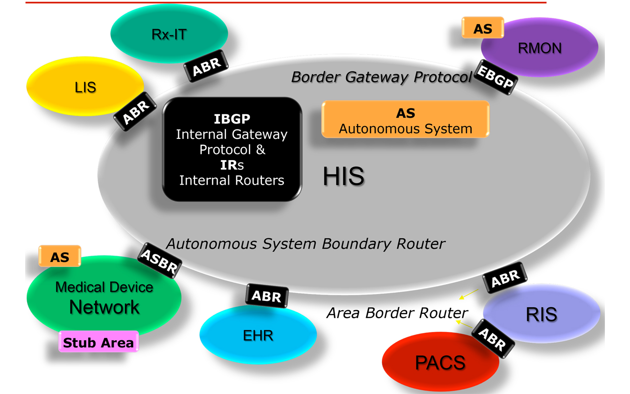 A New Interoperability Standard On The Horizon Technation