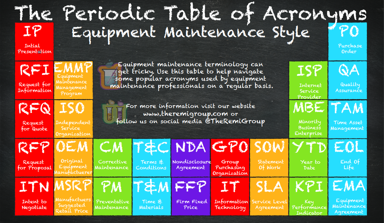 Periodic table of the internet choice image periodic table images the periodic table of acronyms equipment maintenance style the periodic table of acronyms equipment maintenance style gamestrikefo Image collections