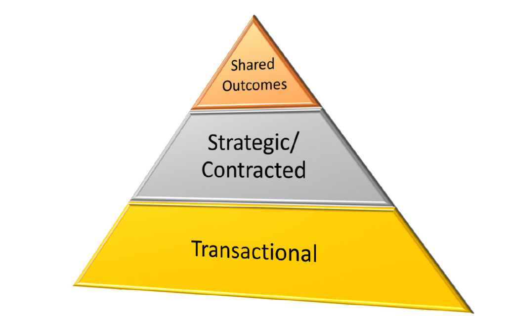 Where is your supplier on the pyramid? Where should they be?