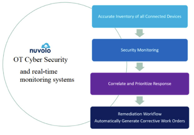 Fast Remediation for Medical Device Cyber security- Nuvolo