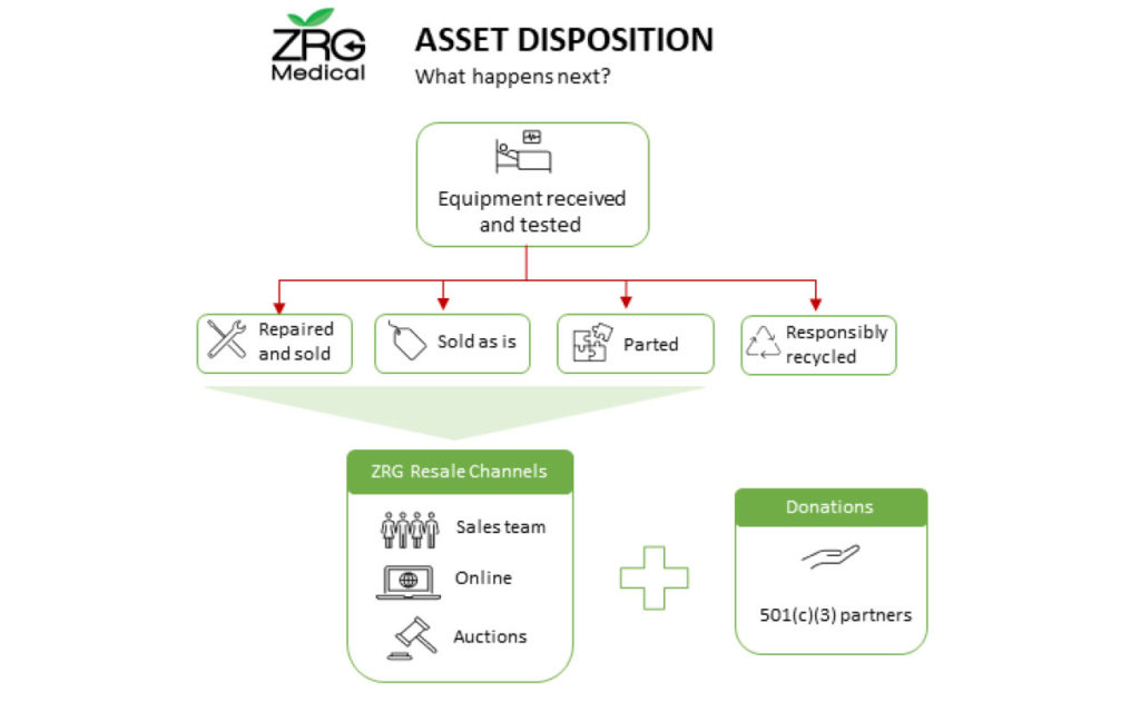 ZRG Medical Company Showcase: Giving Medical Equipment a Second Life